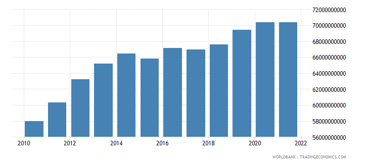south africa general government final consumption expenditure constant 2000 us dollar wb data