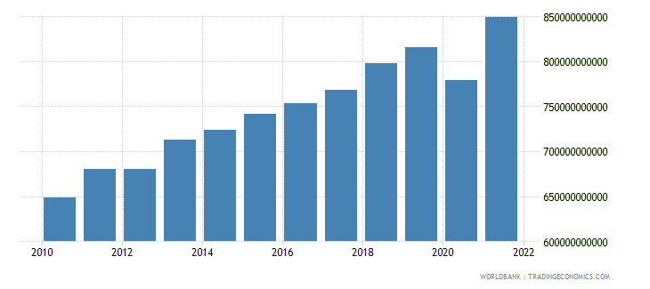 south africa gni ppp us dollar wb data