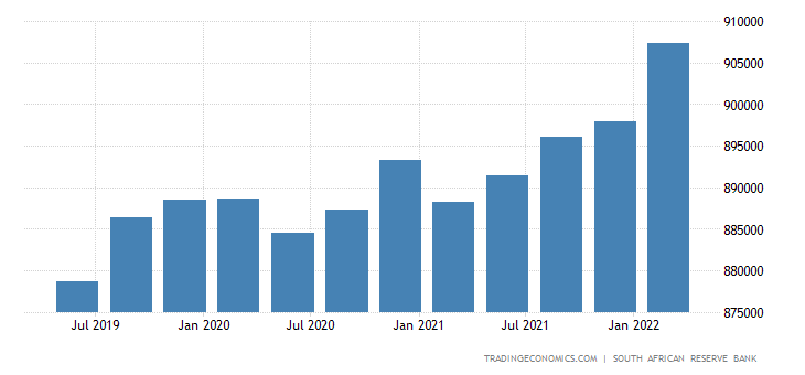 South Africa Government Spending