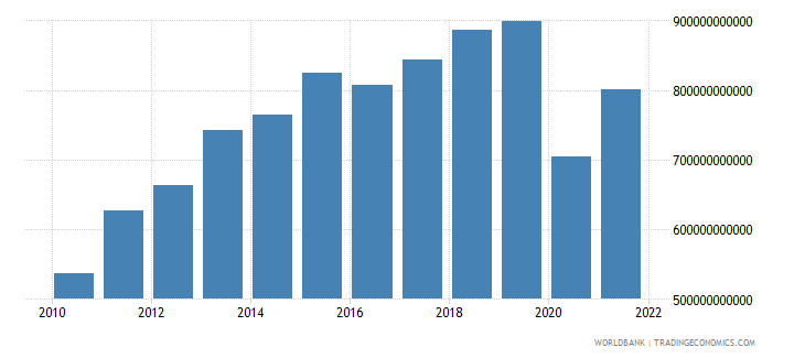 south africa gross capital formation current lcu wb data