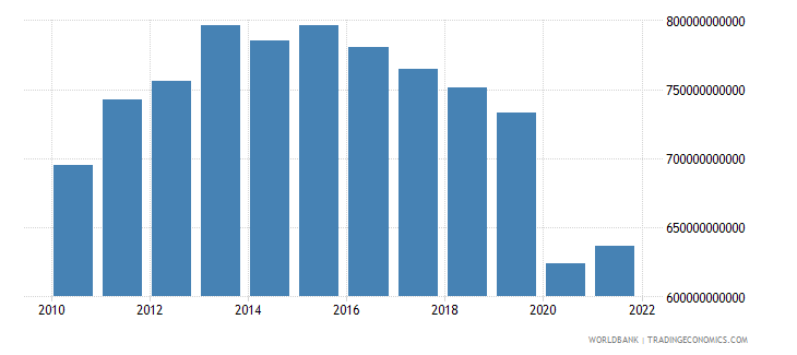 south africa gross fixed capital formation constant lcu wb data