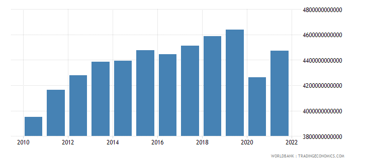 south africa gross national expenditure constant lcu wb data