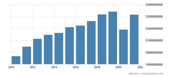 south africa household final consumption expenditure constant 2000 us dollar wb data