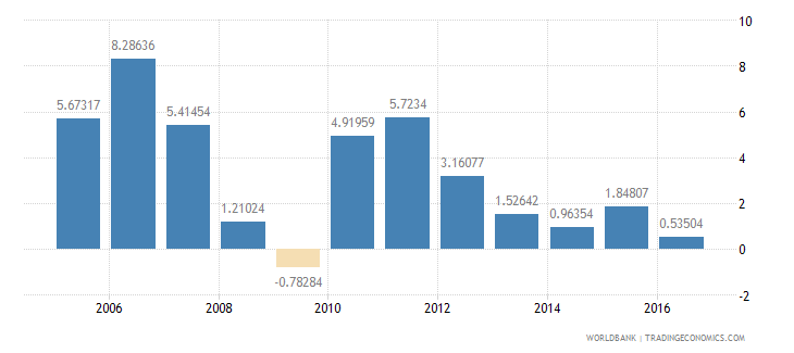 south africa household final consumption expenditure etc annual percent growth wb data