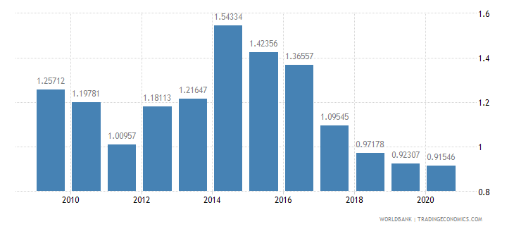 south africa ict goods exports percent of total goods exports wb data