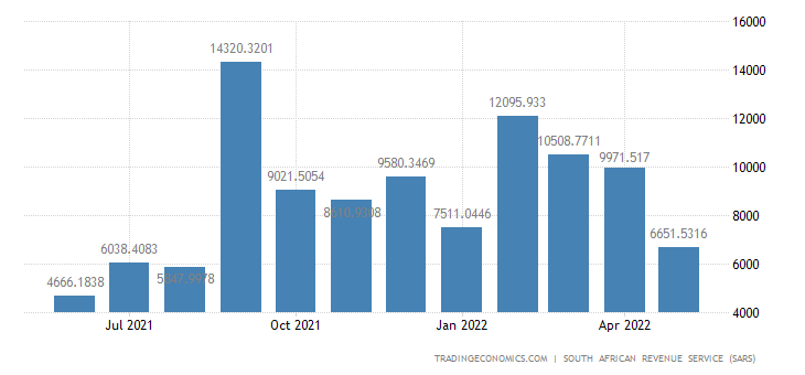 South Africa Imports from Africa