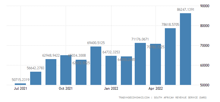 South Africa Imports from Asia