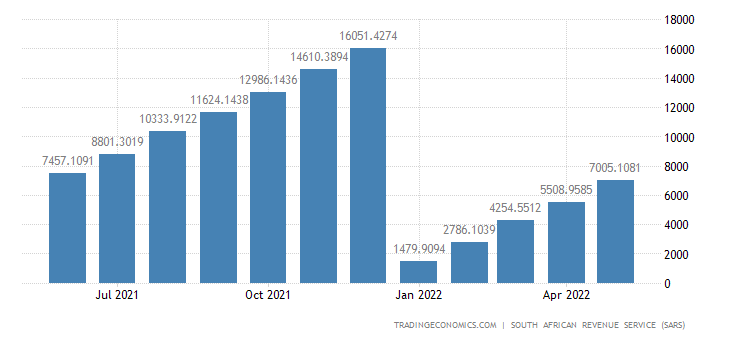 South Africa Imports of Animals CMLV