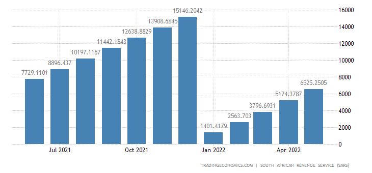 South Africa Imports of Articles of Stone CMLV