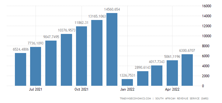 South Africa Imports of Footwear CMLV