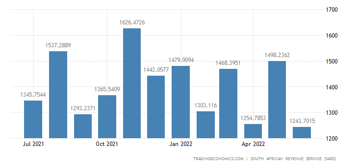 South Africa Imports of Live Animals & Animal Products