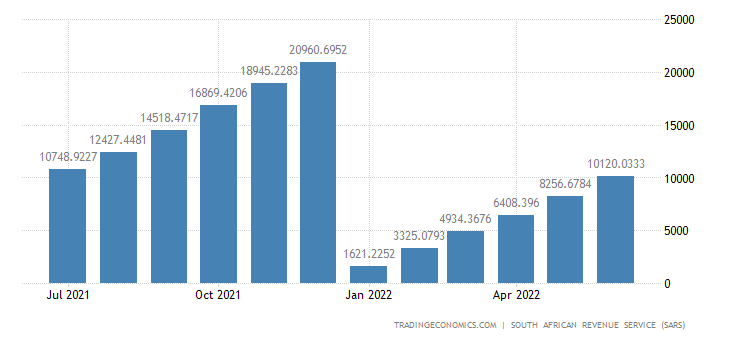 South Africa Imports of Miscellaneous Manufactured Articl CMLV