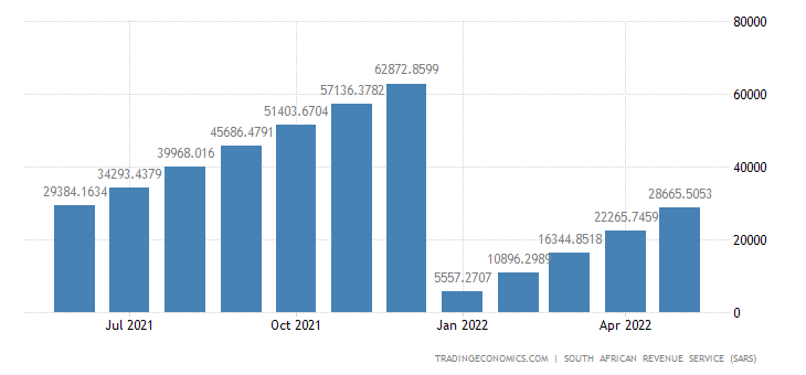 South Africa Imports of Plastics & Rubber CMLV
