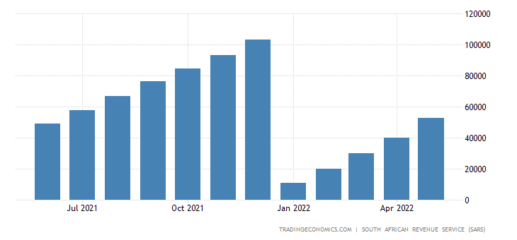 South Africa Imports of Transport Equipment CMLV