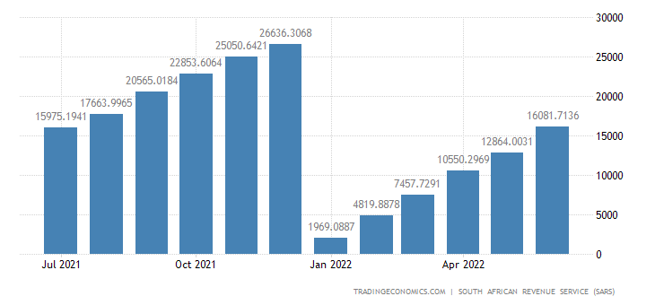South Africa Imports of Vegetable Products CMLV