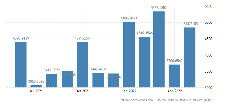 South Africa Imports of Wood Pulp Paper & Paper Products