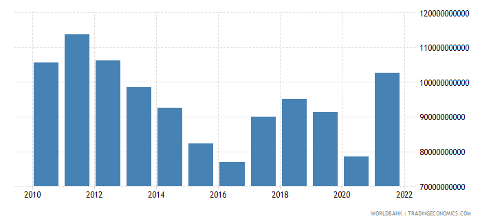 south africa industry value added us dollar wb data