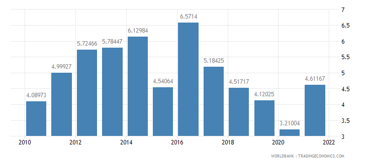 south africa inflation consumer prices annual percent wb data
