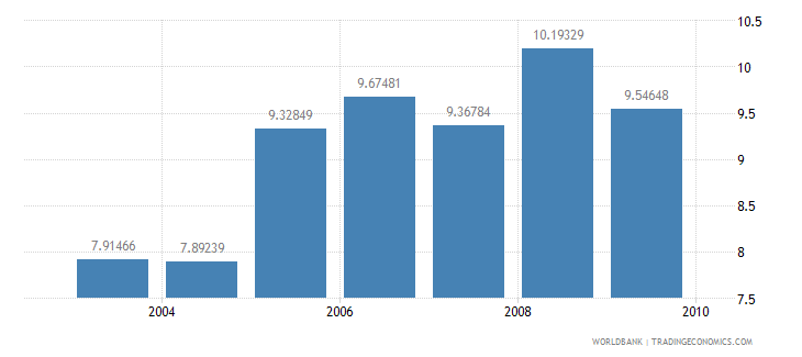 south africa information and communication technology expenditure percent of gdp wb data