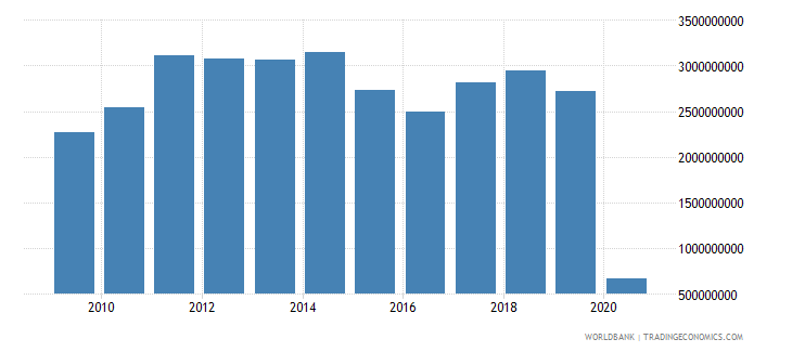 south africa international tourism expenditures for passenger transport items us dollar wb data