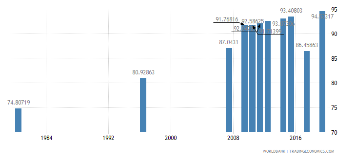 south africa literacy rate adult female percent of females ages 15 and above wb data