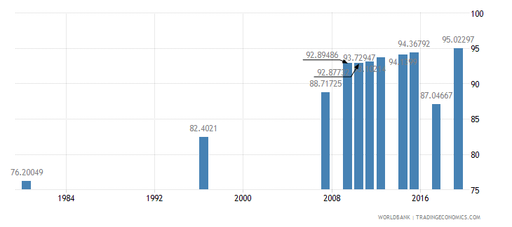 south africa literacy rate adult total percent of people ages 15 and above wb data