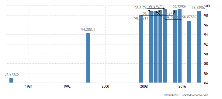 south africa literacy rate youth female percent of females ages 15 24 wb data