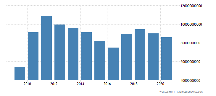 south africa merchandise exports by the reporting economy us dollar wb data