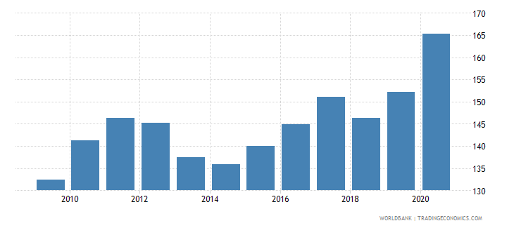 south africa net barter terms of trade index 2000  100 wb data