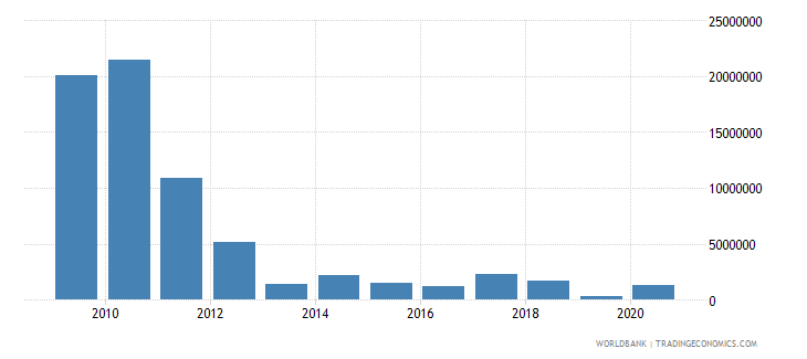 south africa net bilateral aid flows from dac donors denmark us dollar wb data