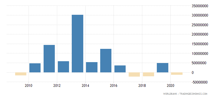 south africa net bilateral aid flows from dac donors france us dollar wb data