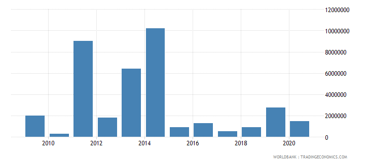 south africa net bilateral aid flows from dac donors italy us dollar wb data