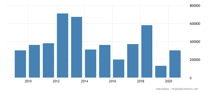 south africa net bilateral aid flows from dac donors luxembourg us dollar wb data