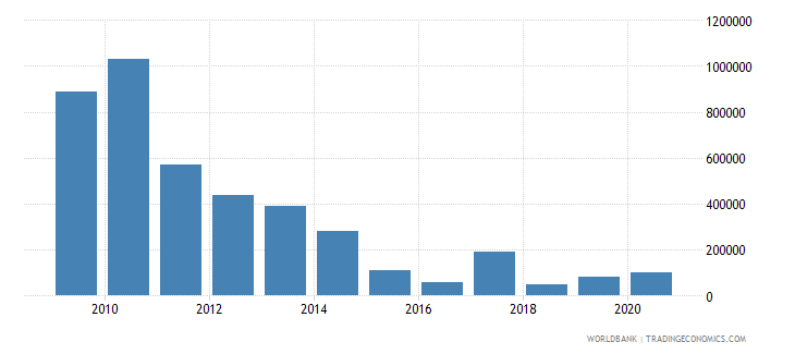 south africa net bilateral aid flows from dac donors new zealand us dollar wb data
