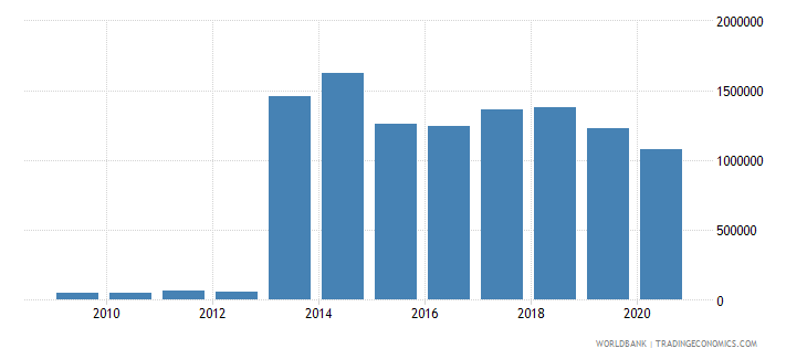south africa net bilateral aid flows from dac donors portugal us dollar wb data