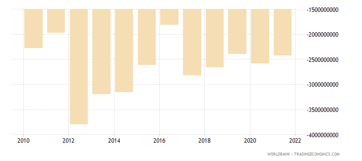 south africa net current transfers bop us dollar wb data