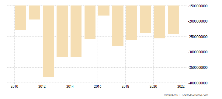south africa net current transfers from abroad us dollar wb data