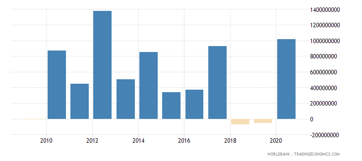 south africa net financial flows multilateral nfl us dollar wb data