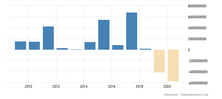 south africa net flows on external debt private nonguaranteed png nfl us dollar wb data