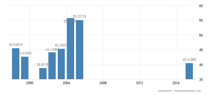 south africa net intake rate in grade 1 percent of official school age population wb data