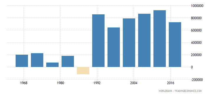 south africa net migration wb data