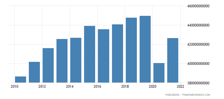 south africa net taxes on products constant lcu wb data