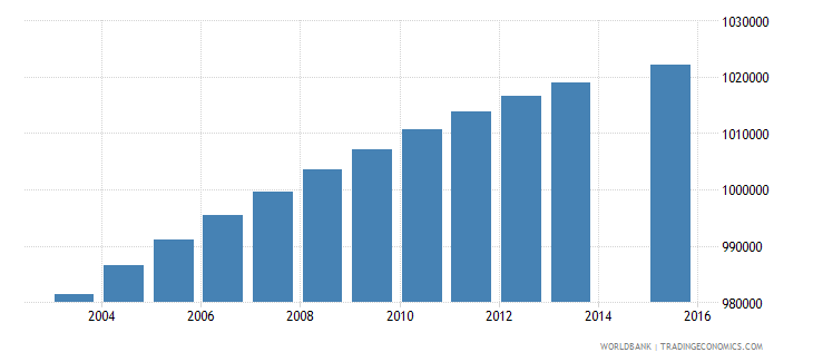 south africa population age 14 total wb data