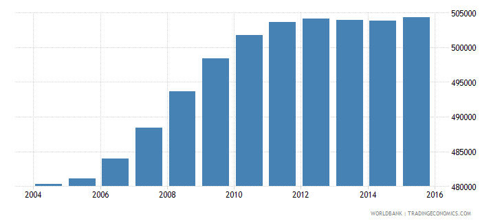 south africa population age 18 male wb data