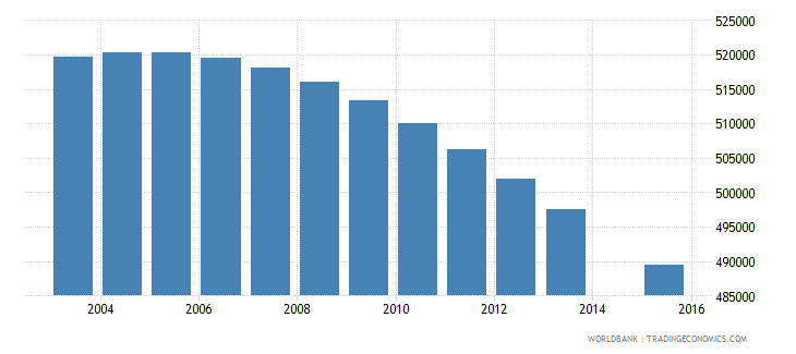 south africa population age 2 female wb data