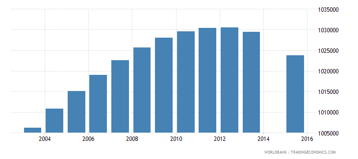 south africa population age 9 total wb data