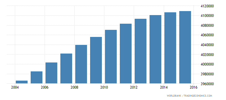 south africa population ages 10 17 male wb data