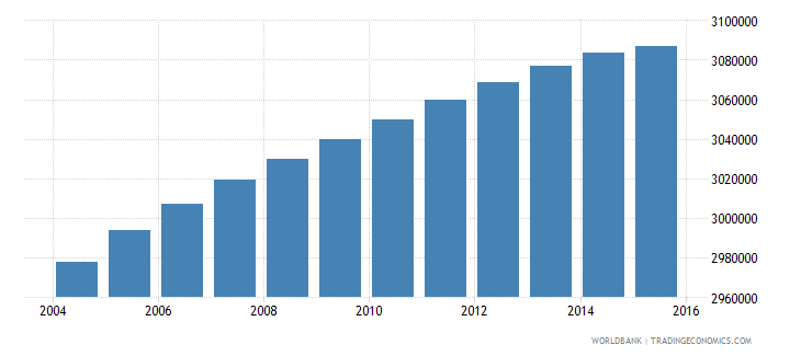 south africa population ages 11 16 male wb data