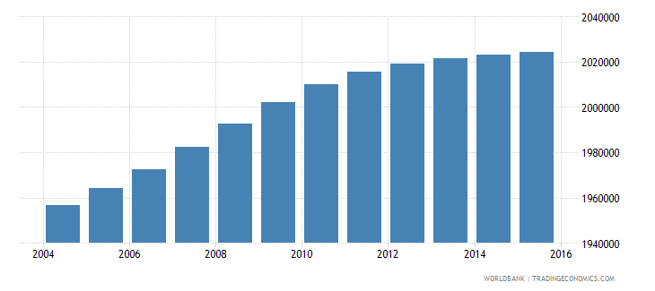 south africa population ages 13 16 female wb data