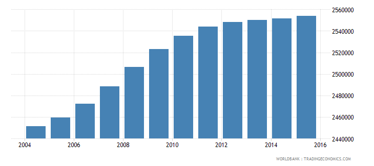 south africa population ages 13 17 male wb data